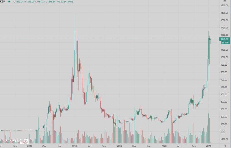 قیمت اتریوم در آینده