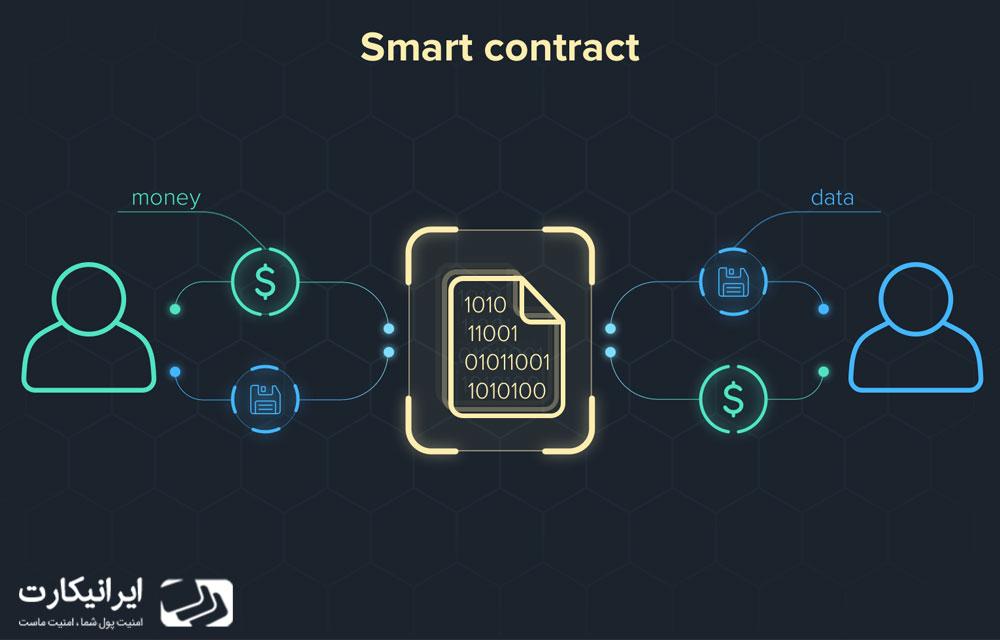 قراردادهای هوشمند
